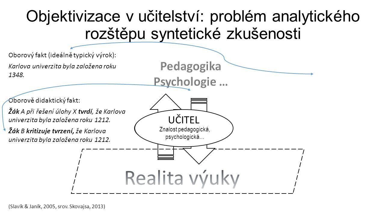 Objektivizace v učitelství: problém analytického rozštěpu syntetické zkušenosti UČITEL znalost obsahu UČITEL didaktická znalost obsahu Oborový fakt (ideálně typický výrok): Karlova univerzita byla založena roku 1348.