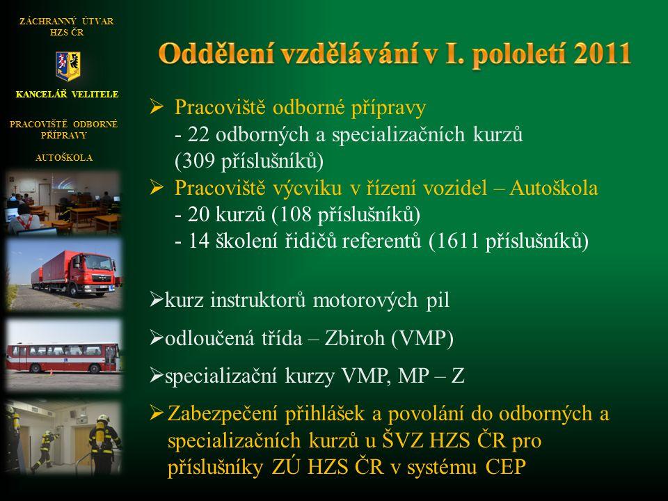 KANCELÁŘ VELITELE ZÁCHRANNÝ ÚTVAR HZS ČR PRACOVIŠTĚ ODBORNÉ PŘÍPRAVY AUTOŠKOLA  Pracoviště odborné přípravy - 22 odborných a specializačních kurzů (309 příslušníků)  Pracoviště výcviku v řízení vozidel – Autoškola - 20 kurzů (108 příslušníků) - 14 školení řidičů referentů (1611 příslušníků)  kurz instruktorů motorových pil  odloučená třída – Zbiroh (VMP)  specializační kurzy VMP, MP – Z  Zabezpečení přihlášek a povolání do odborných a specializačních kurzů u ŠVZ HZS ČR pro příslušníky ZÚ HZS ČR v systému CEP