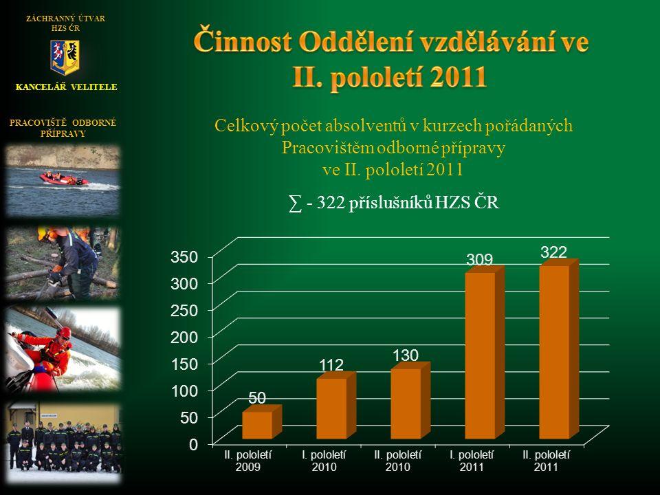 KANCELÁŘ VELITELE ZÁCHRANNÝ ÚTVAR HZS ČR Celkový počet absolventů v kurzech pořádaných Pracovištěm odborné přípravy ve II. pololetí 2011 ∑ - 322 přísl