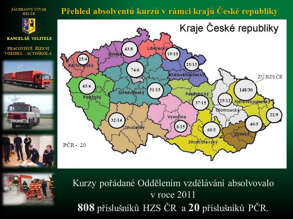 KANCELÁŘ VELITELE ZÁCHRANNÝ ÚTVAR HZS ČR 9 9 9 9 9 9 9 9 9 9 9 9 9 9 25/4 43/8 19/10 22/9 8/15 148/30 43/4 40/5 51/15 60/3 74/6 25/12 32/14 37/15 25/13 Kurzy pořádané Oddělením vzdělávání absolvovalo v roce 2011 808 příslušníků HZS ČR a 20 příslušníků PČR.