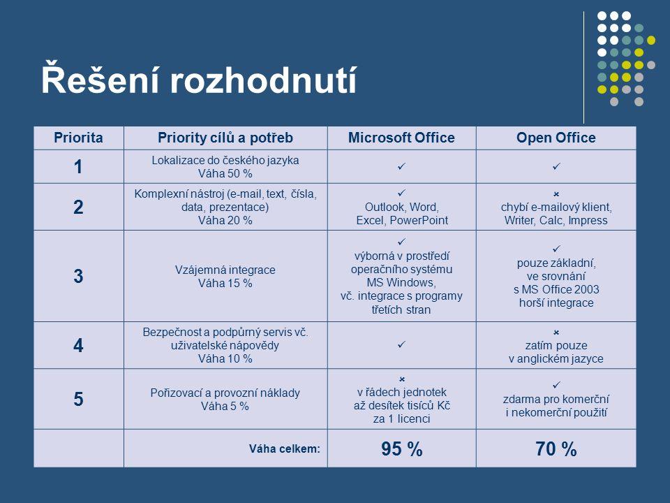 PrioritaPriority cílů a potřebMicrosoft OfficeOpen Office 1 Lokalizace do českého jazyka Váha 50 % 2 Komplexní nástroj (e-mail, text, čísla, data, prezentace) Váha 20 % Outlook, Word, Excel, PowerPoint  chybí e-mailový klient, Writer, Calc, Impress 3 Vzájemná integrace Váha 15 % výborná v prostředí operačního systému MS Windows, vč.