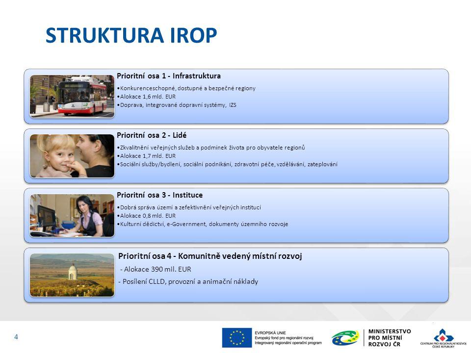 STRUKTURA IROP 4 Prioritní osa 1 - Infrastruktura Konkurenceschopné, dostupné a bezpečné regiony Alokace 1,6 mld. EUR Doprava, integrované dopravní sy