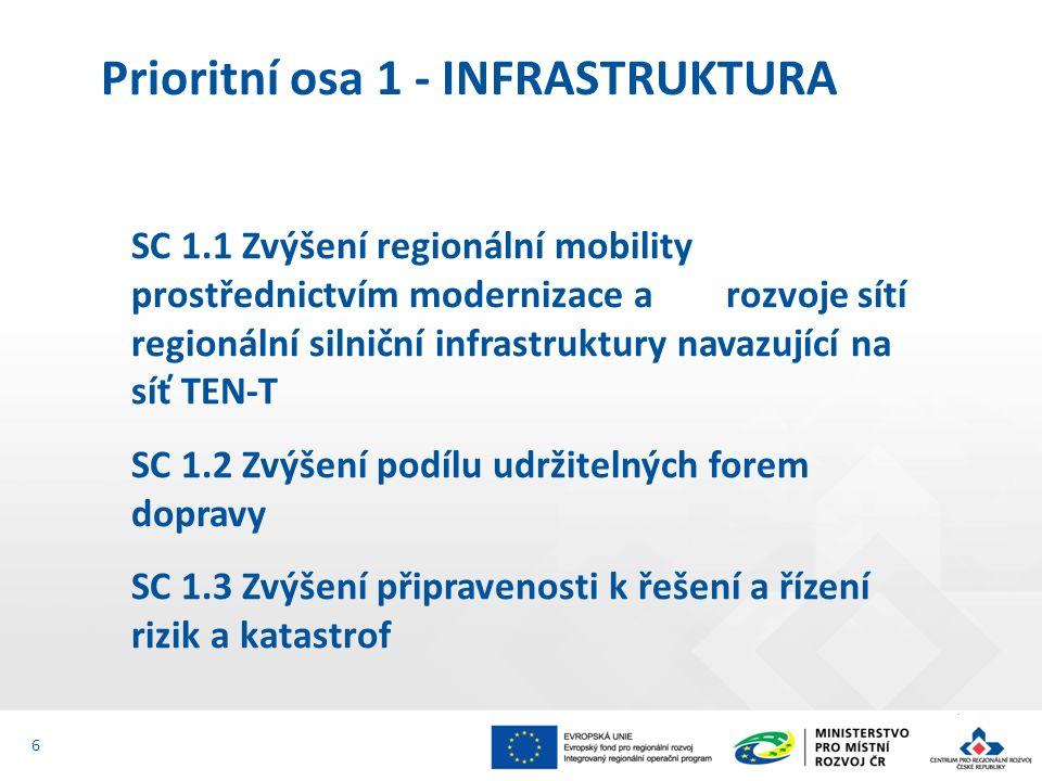 SC 1.1 Zvýšení regionální mobility prostřednictvím modernizace a rozvoje sítí regionální silniční infrastruktury navazující na síť TEN-T SC 1.2 Zvýšen