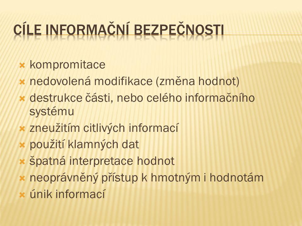  kompromitace  nedovolená modifikace (změna hodnot)  destrukce části, nebo celého informačního systému  zneužitím citlivých informací  použití klamných dat  špatná interpretace hodnot  neoprávněný přístup k hmotným i hodnotám  únik informací