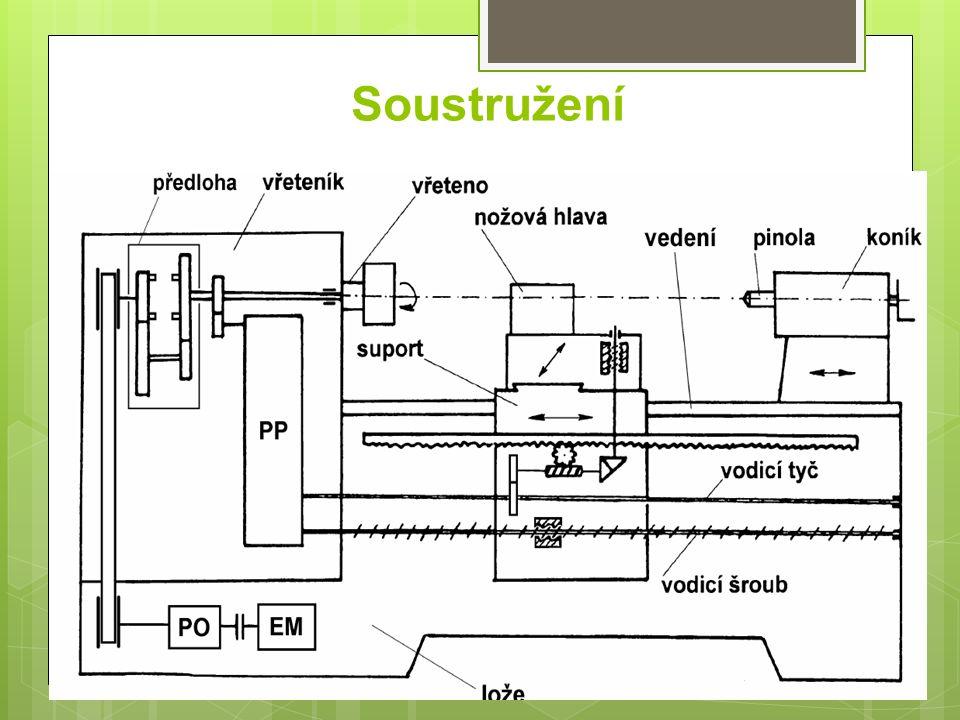 Soustružení Hlavní části: Lože - litinový nosník na dvou nohách.