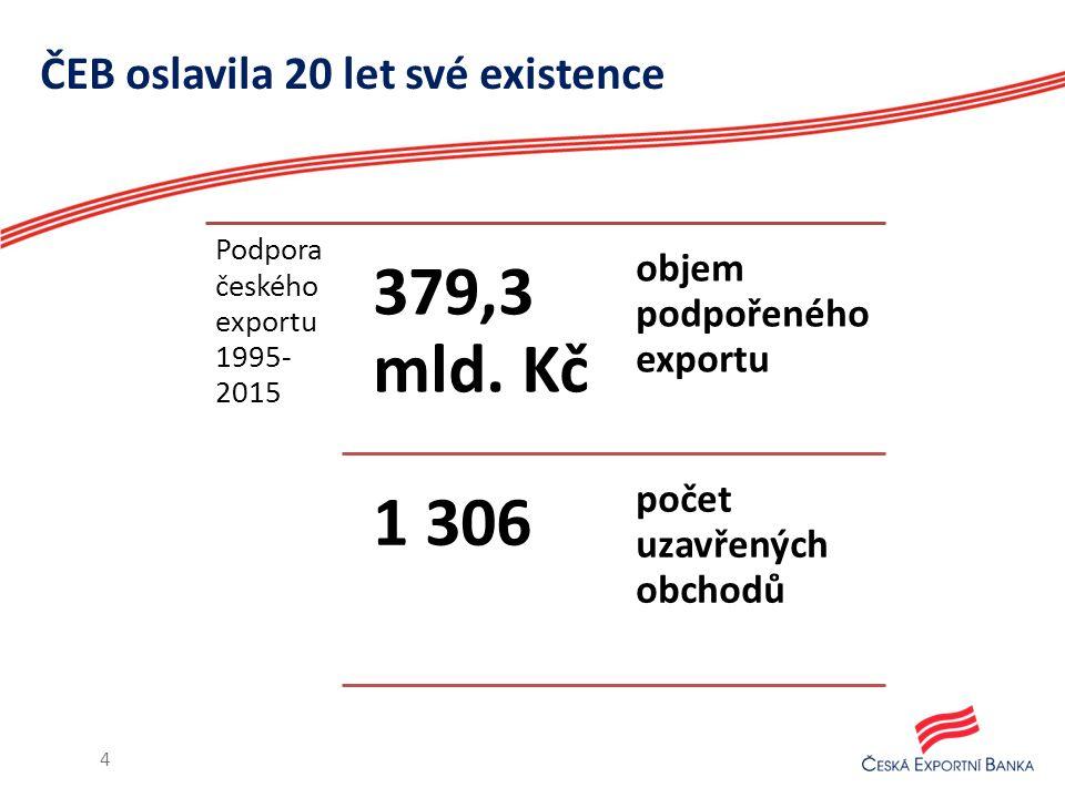 ČEB oslavila 20 let své existence 4 Podpora českého exportu 1995- 2015 379,3 mld. Kč objem podpořeného exportu 1 306 počet uzavřených obchodů
