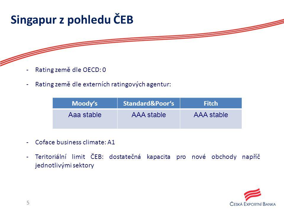 Singapur z pohledu ČEB -Rating země dle OECD: 0 -Rating země dle externích ratingových agentur: -Coface business climate: A1 -Teritoriální limit ČEB: dostatečná kapacita pro nové obchody napříč jednotlivými sektory 5 Moody'sStandard&Poor'sFitch Aaa stableAAA stable