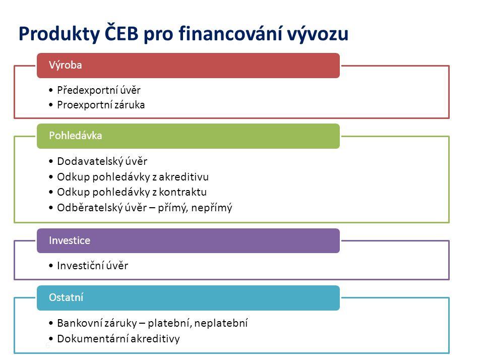 6 Předexportní úvěr Proexportní záruka Výroba Dodavatelský úvěr Odkup pohledávky z akreditivu Odkup pohledávky z kontraktu Odběratelský úvěr – přímý, nepřímý Pohledávka Investiční úvěr Investice Bankovní záruky – platební, neplatební Dokumentární akreditivy Ostatní Produkty ČEB pro financování vývozu