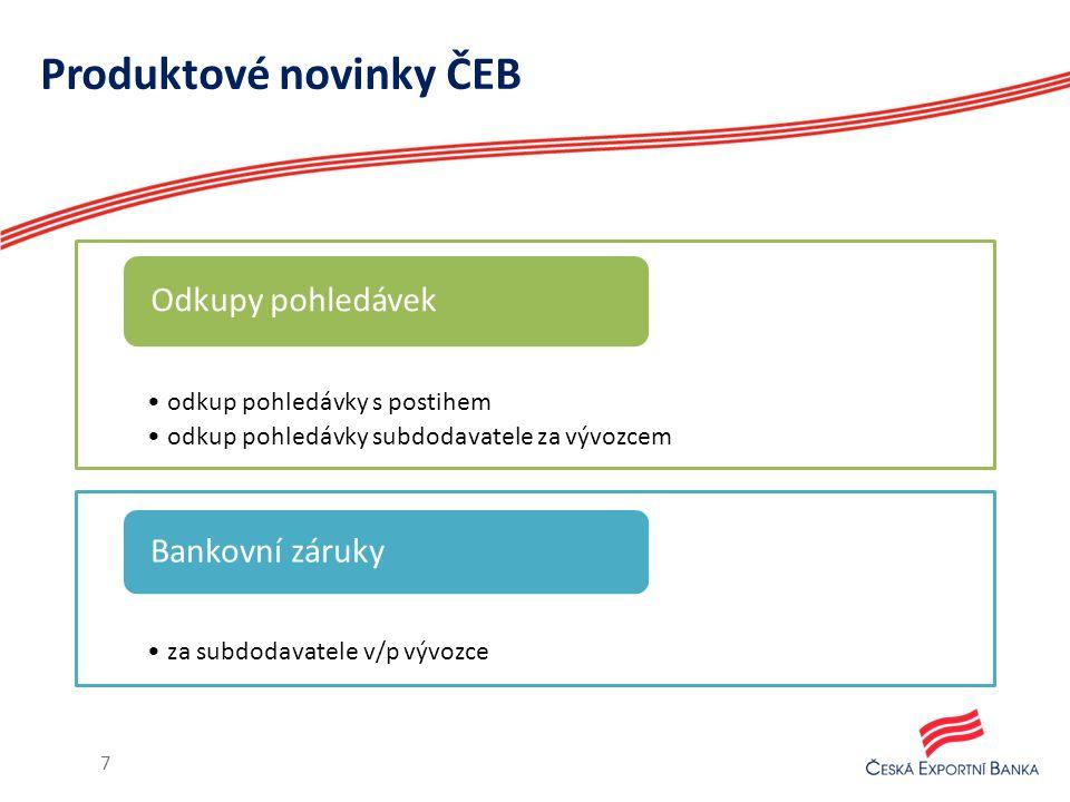 Produktové novinky ČEB 7 odkup pohledávky s postihem odkup pohledávky subdodavatele za vývozcem Odkupy pohledávek za subdodavatele v/p vývozce Bankovní záruky