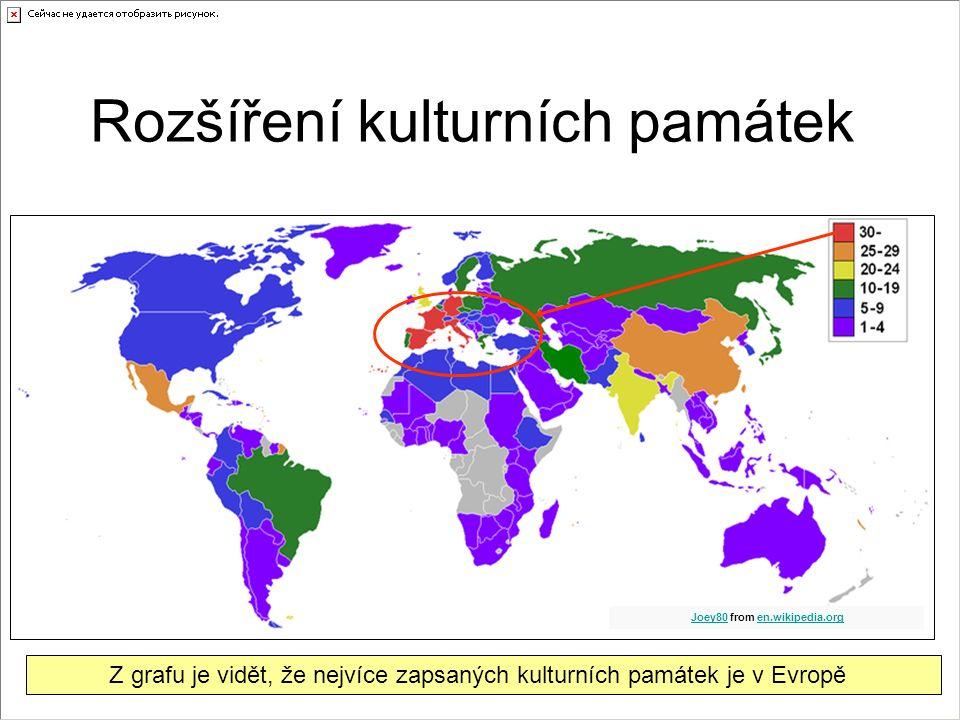 Rozšíření kulturních památek Z grafu je vidět, že nejvíce zapsaných kulturních památek je v Evropě Joey80 from en.wikipedia.orgJoey80en.wikipedia.org