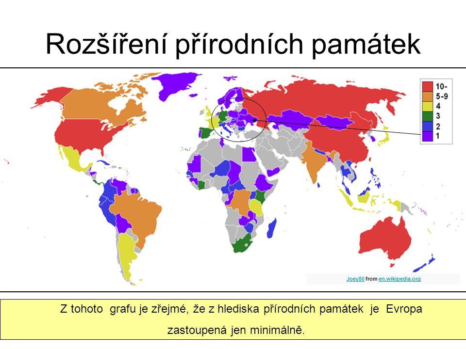 Rozšíření přírodních památek Z tohoto grafu je zřejmé, že z hlediska přírodních památek je Evropa zastoupená jen minimálně.