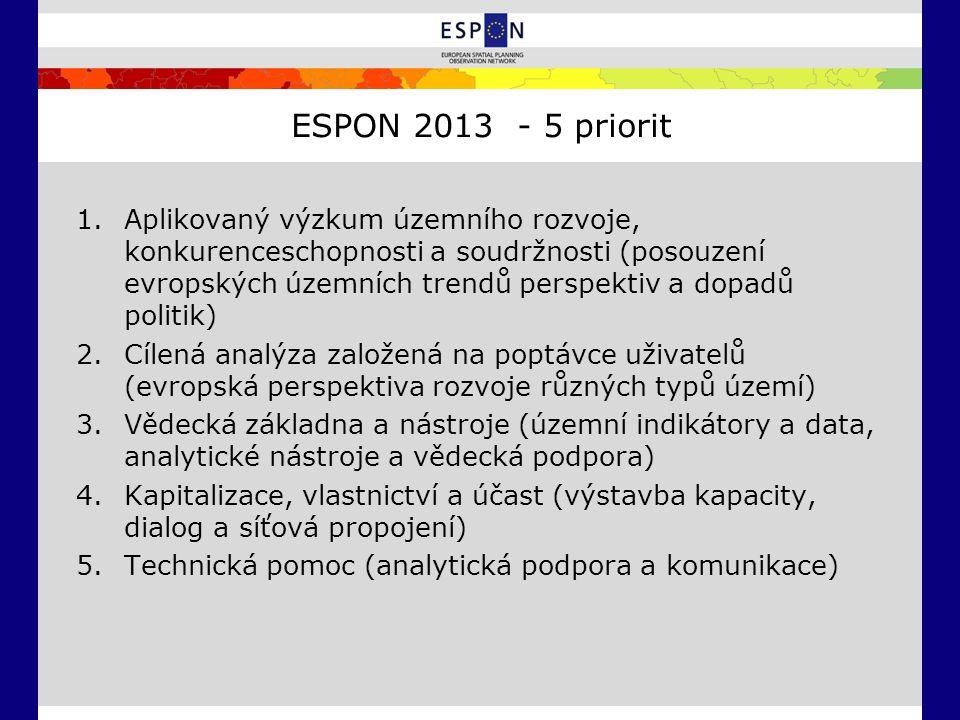 ESPON 2013 - 5 priorit 1.Aplikovaný výzkum územního rozvoje, konkurenceschopnosti a soudržnosti (posouzení evropských územních trendů perspektiv a dopadů politik) 2.Cílená analýza založená na poptávce uživatelů (evropská perspektiva rozvoje různých typů území) 3.Vědecká základna a nástroje (územní indikátory a data, analytické nástroje a vědecká podpora) 4.Kapitalizace, vlastnictví a účast (výstavba kapacity, dialog a síťová propojení) 5.Technická pomoc (analytická podpora a komunikace)