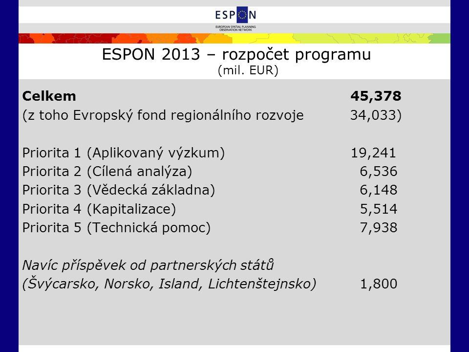 ESPON 2013 – rozpočet programu (mil. EUR) Celkem45,378 (z toho Evropský fond regionálního rozvoje 34,033) Priorita 1 (Aplikovaný výzkum) 19,241 Priori