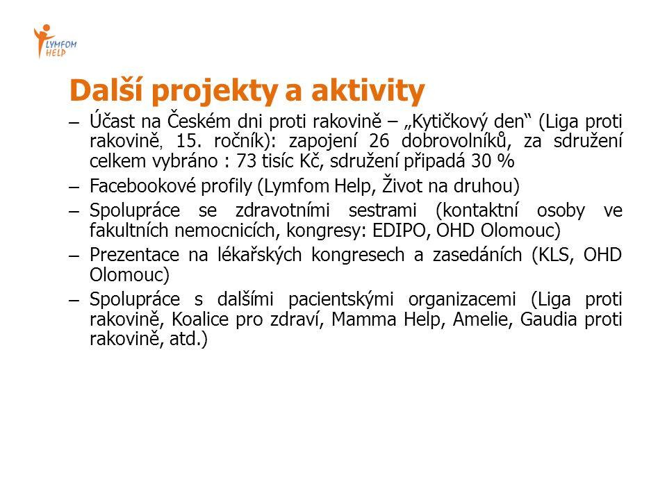 """Další projekty a aktivity – Účast na Českém dni proti rakovině – """"Kytičkový den (Liga proti rakovině, 15."""