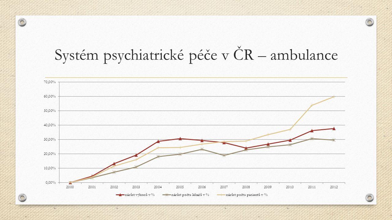 CDZ – personální obsazení (FTE) Psychiatr (psychoterapeut) 1,5 Klinický psycholog (psychoterapeut)1,0 Psychiatrické sestry7-12 Sociální pracovníci7-12 Pracovníci technicko-materiálního zázemí1,5 Počet reflektuje velikost spádové oblasti (cca 100 tis.