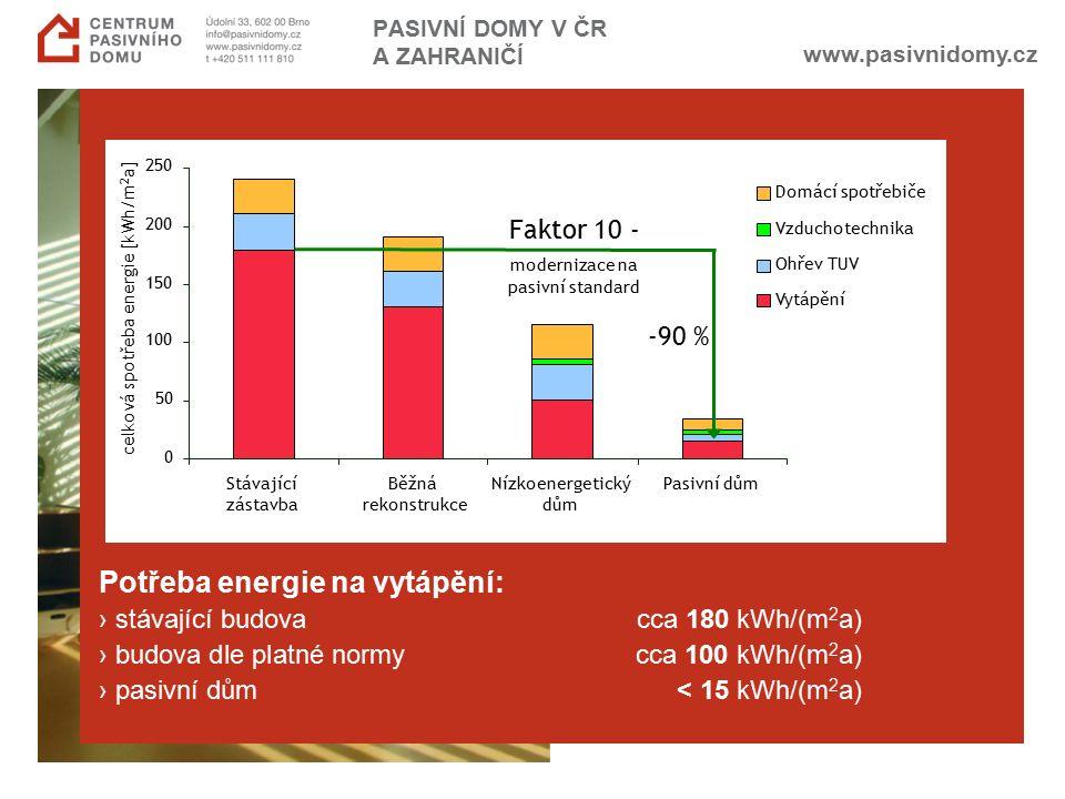 www.pasivnidomy.cz PASIVNÍ DOMY V ČR A ZAHRANIČÍ Potřeba energie na vytápění: › stávající budova cca 180 kWh/(m 2 a) › budova dle platné normycca 100