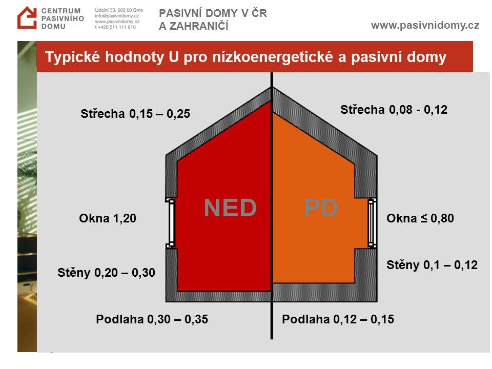 www.pasivnidomy.cz Typické hodnoty U pro nízkoenergetické a pasivní domy Střecha 0,15 – 0,25 Střecha 0,08 - 0,12 Okna ≤ 0,80 Podlaha 0,12 – 0,15 Okna 1,20 Stěny 0,20 – 0,30 Podlaha 0,30 – 0,35 PASIVNÍ DOMY V ČR A ZAHRANIČÍ Stěny 0,1 – 0,12
