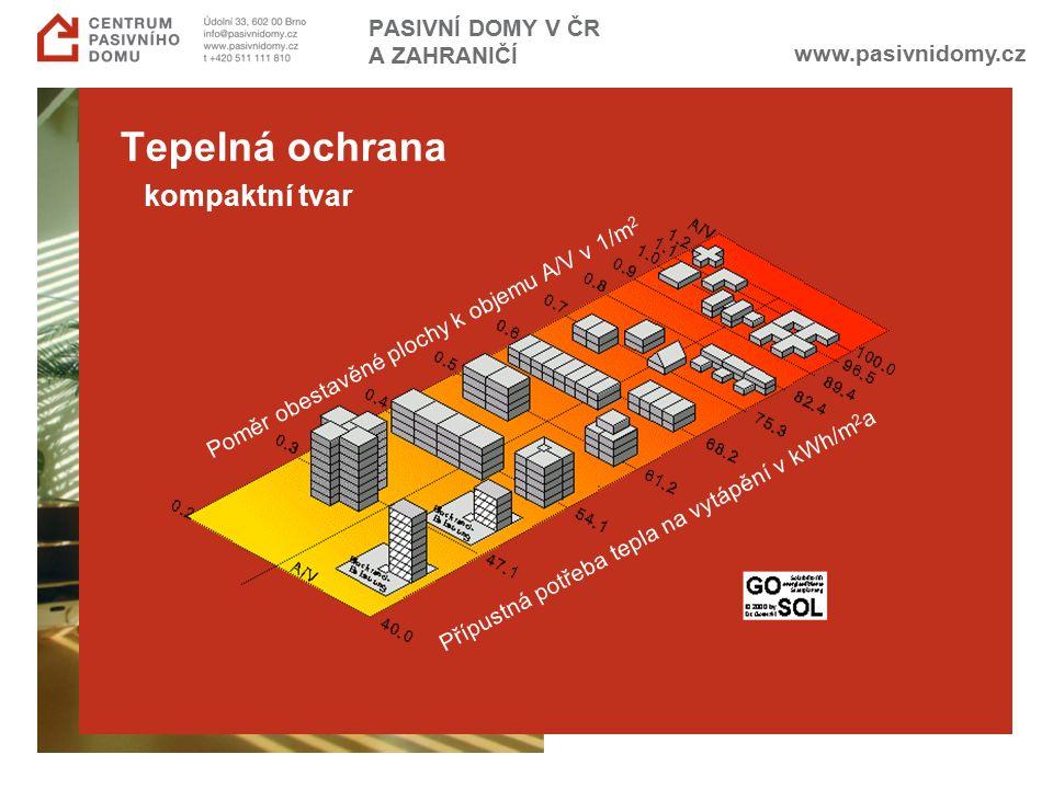 www.pasivnidomy.cz PASIVNÍ DOMY V ČR A ZAHRANIČÍ Tepelná ochrana kompaktní tvar Poměr obestavěné plochy k objemu A/V v 1/m 2 Přípustná potřeba tepla na vytápění v kWh/m 2 a