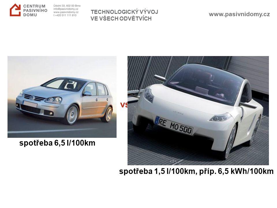 www.pasivnidomy.cz TECHNOLOGICKÝ VÝVOJ VE VŠECH ODVĚTVÍCH průměrné auto vs. šetrné auto spotřeba 6,5 l/100km spotřeba 1,5 l/100km, příp. 6,5 kWh/100km