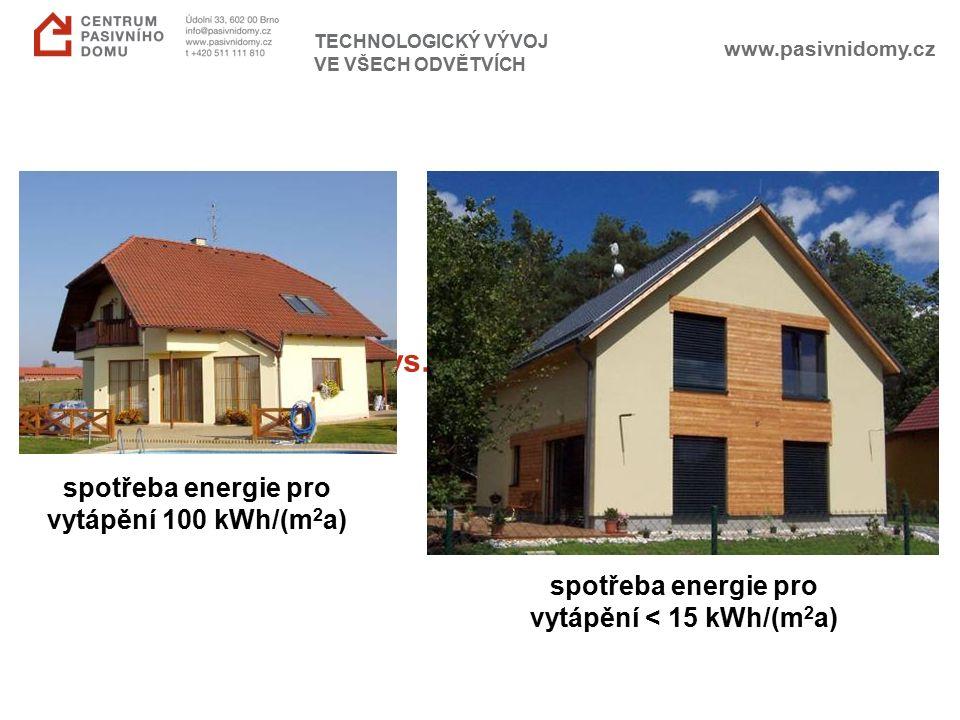 www.pasivnidomy.cz TECHNOLOGICKÝ VÝVOJ VE VŠECH ODVĚTVÍCH běžný dům vs. pasivní dům spotřeba energie pro vytápění 100 kWh/(m 2 a) spotřeba energie pro