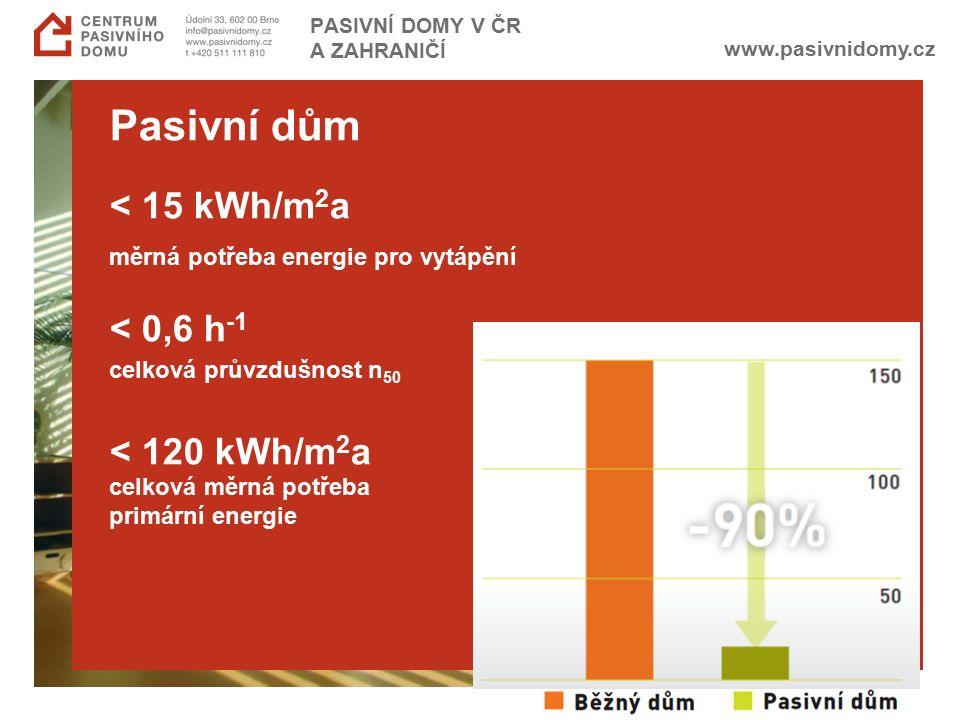 www.pasivnidomy.cz Pasivní dům < 15 kWh/m 2 a měrná potřeba energie pro vytápění < 0,6 h -1 celková průvzdušnost n 50 < 120 kWh/m 2 a celková měrná po