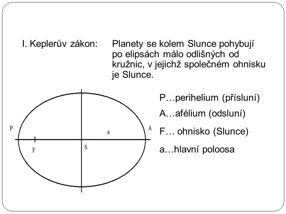 II.Keplerův zákon: Obsahy ploch opsaných průvodičem planety za jednotku času jsou konstantní.
