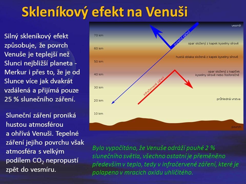 Skleníkový efekt na Venuši Silný skleníkový efekt způsobuje, že povrch Venuše je teplejší než Slunci nejbližší planeta - Merkur i přes to, že je od Slunce více jak dvakrát vzdálená a přijímá pouze 25 % slunečního záření.
