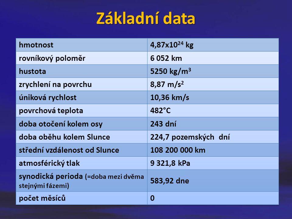 Základní data