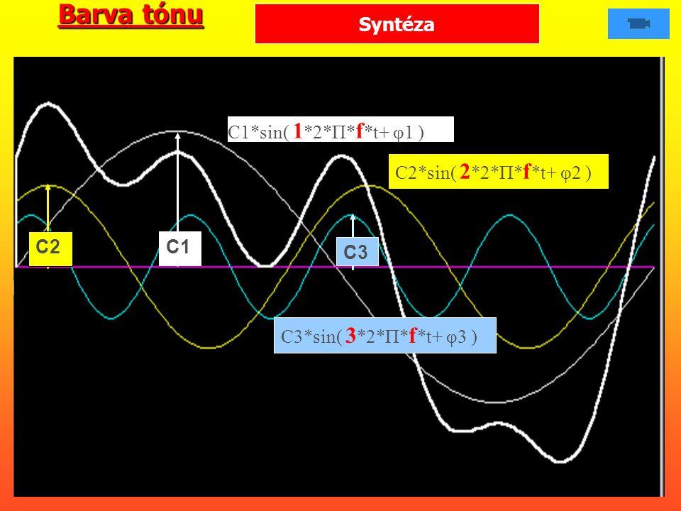 C2*sin( 2 *2*Π* f *t+ φ2 ) C1*sin( 1 *2*Π* f *t+ φ1 ) C2 C3 C1 C3*sin( 3 *2*Π* f *t+ φ3 ) Syntéza