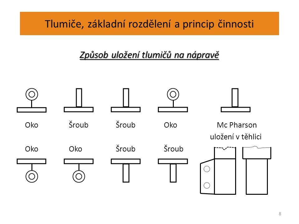 Tlumiče, základní rozdělení a princip činnosti Způsob uložení tlumičů na nápravě 9