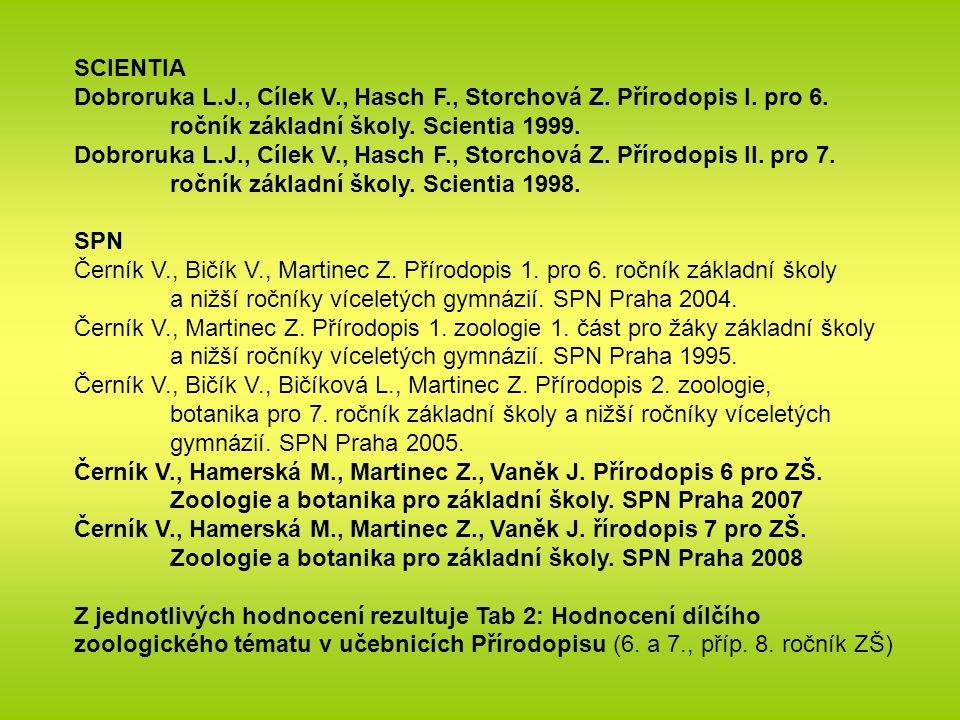 SCIENTIA Dobroruka L.J., Cílek V., Hasch F., Storchová Z.