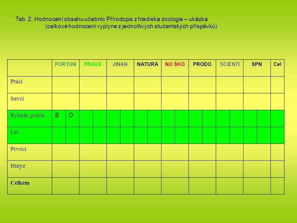 Tab. 2: Hodnocení obsahu učebnic Přírodopis z hlediska zoologie – ukázka (celkové hodnocení vyplyne z jednotlivých studentských příspěvků) FORTUNFRAUS