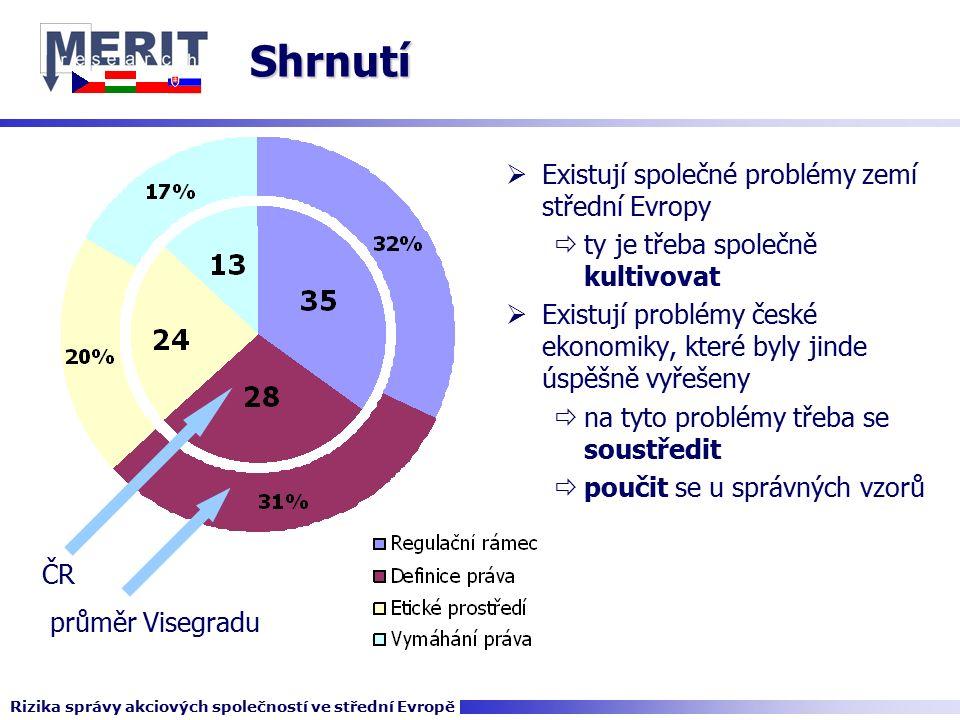 Shrnutí  Existují společné problémy zemí střední Evropy  ty je třeba společně kultivovat  Existují problémy české ekonomiky, které byly jinde úspěšně vyřešeny  na tyto problémy třeba se soustředit  poučit se u správných vzorů Rizika správy akciových společností ve střední Evropě průměr Visegradu ČR