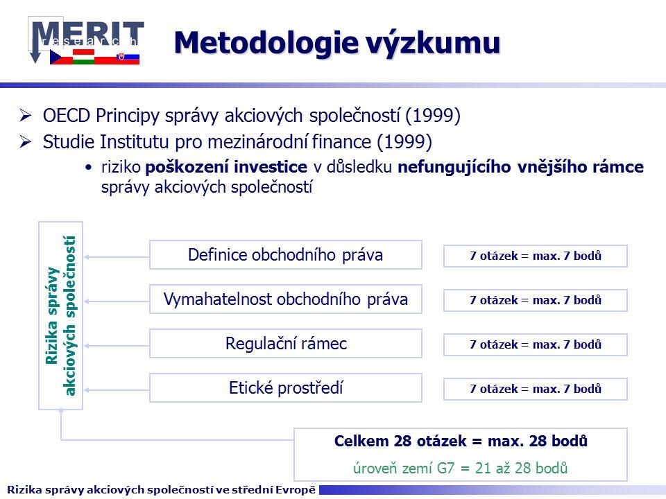 Metodologie výzkumu  OECD Principy správy akciových společností (1999)  Studie Institutu pro mezinárodní finance (1999) riziko poškození investice v důsledku nefungujícího vnějšího rámce správy akciových společností Celkem 28 otázek = max.