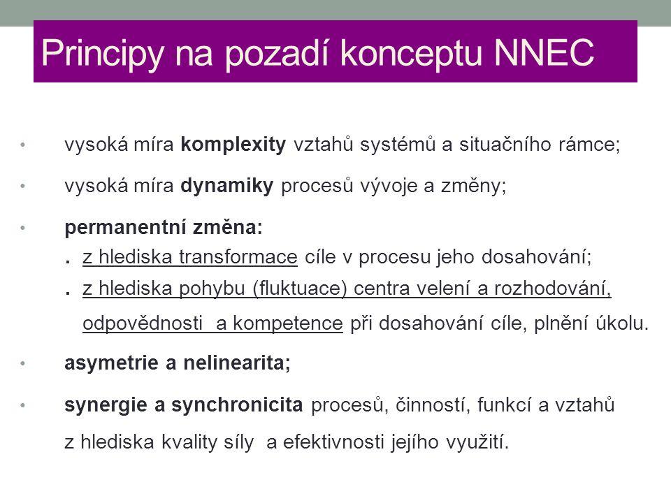 Principy na pozadí konceptu NNEC vysoká míra komplexity vztahů systémů a situačního rámce; vysoká míra dynamiky procesů vývoje a změny; permanentní zm