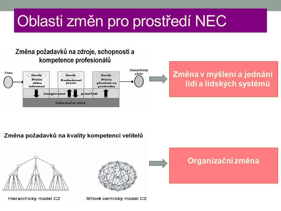 Oblasti změn pro prostředí NEC Změna v myšlení a jednání lidí a lidských systémů Organizační změna