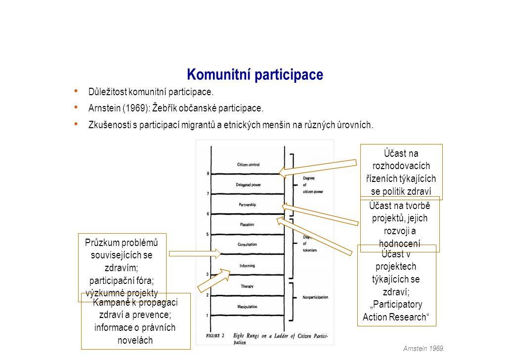 Komunitní participace Důležitost komunitní participace.
