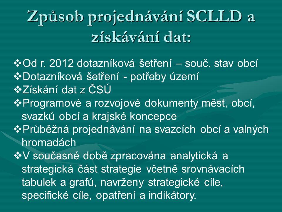 Způsob projednávání SCLLD a získávání dat:  Od r.