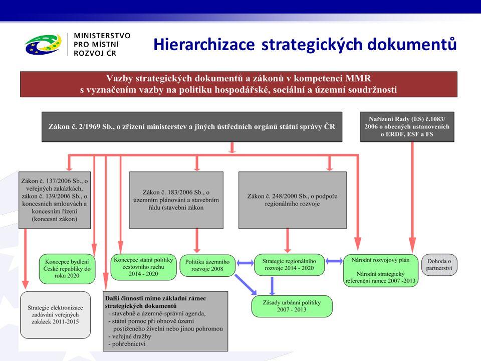  …… Hierarchizace strategických dokumentů