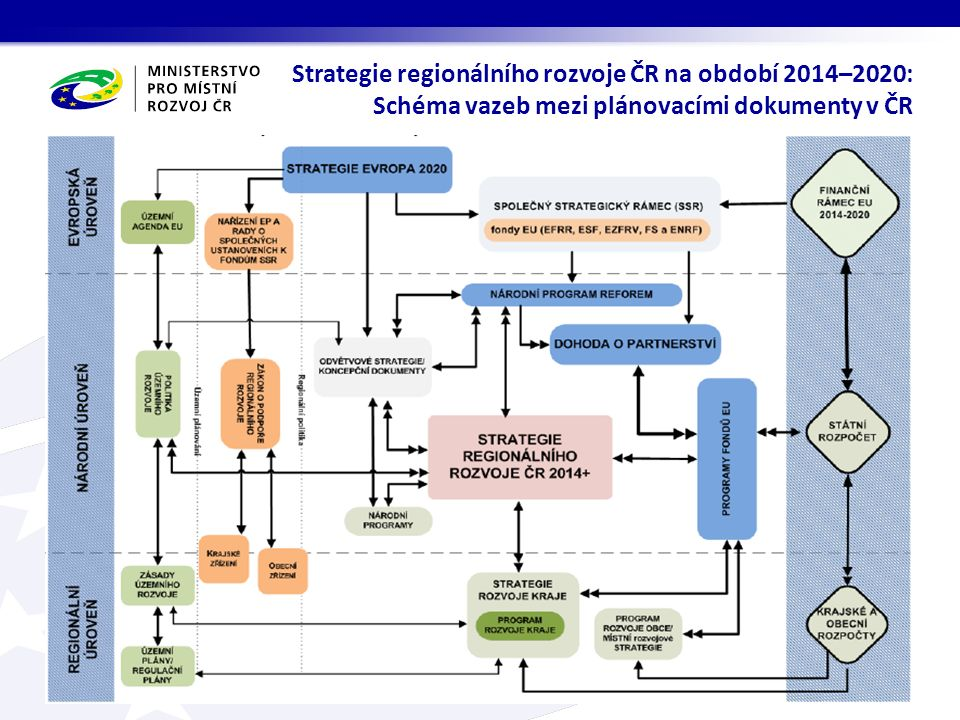 Strategie regionálního rozvoje ČR na období 2014–2020: Schéma vazeb mezi plánovacími dokumenty v ČR