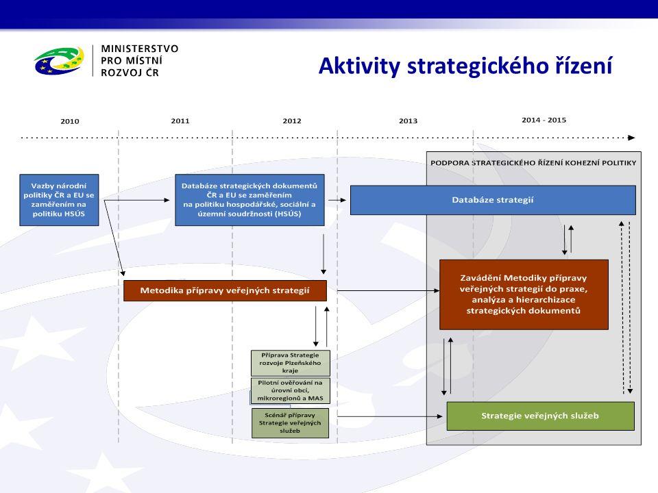 Aktivity strategického řízení