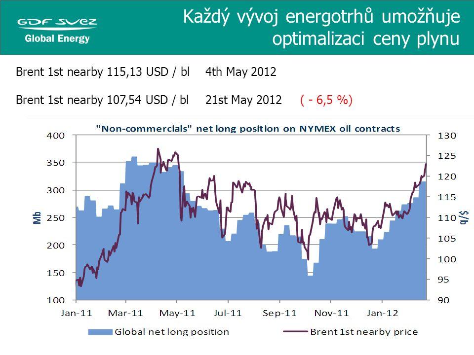 Každý vývoj energotrhů umožňuje optimalizaci ceny plynu Brent 1st nearby 115,13 USD / bl 4th May 2012 Brent 1st nearby 107,54 USD / bl21st May 2012 (