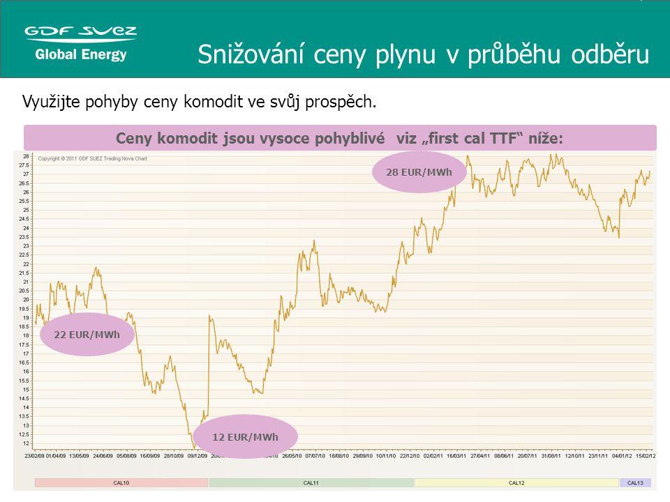 Snižování ceny plynu v průběhu odběru Využijte pohyby ceny komodit ve svůj prospěch. 22 EUR/MWh 12 EUR/MWh 28 EUR/MWh Ceny komodit jsou vysoce pohybli