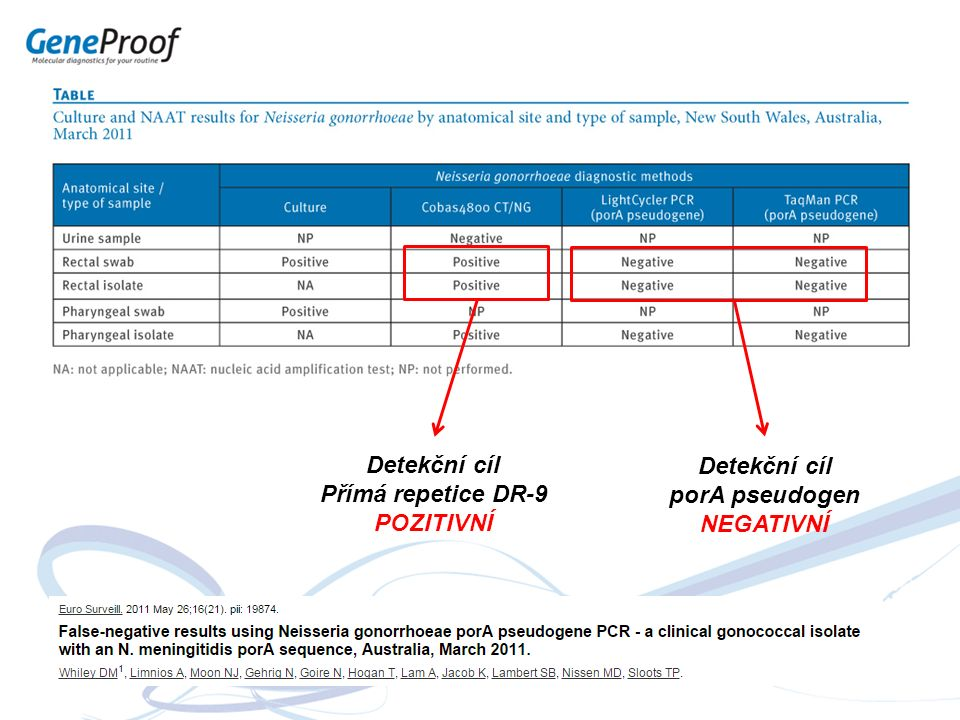 Detekční cíl Přímá repetice DR-9 POZITIVNÍ Detekční cíl porA pseudogen NEGATIVNÍ