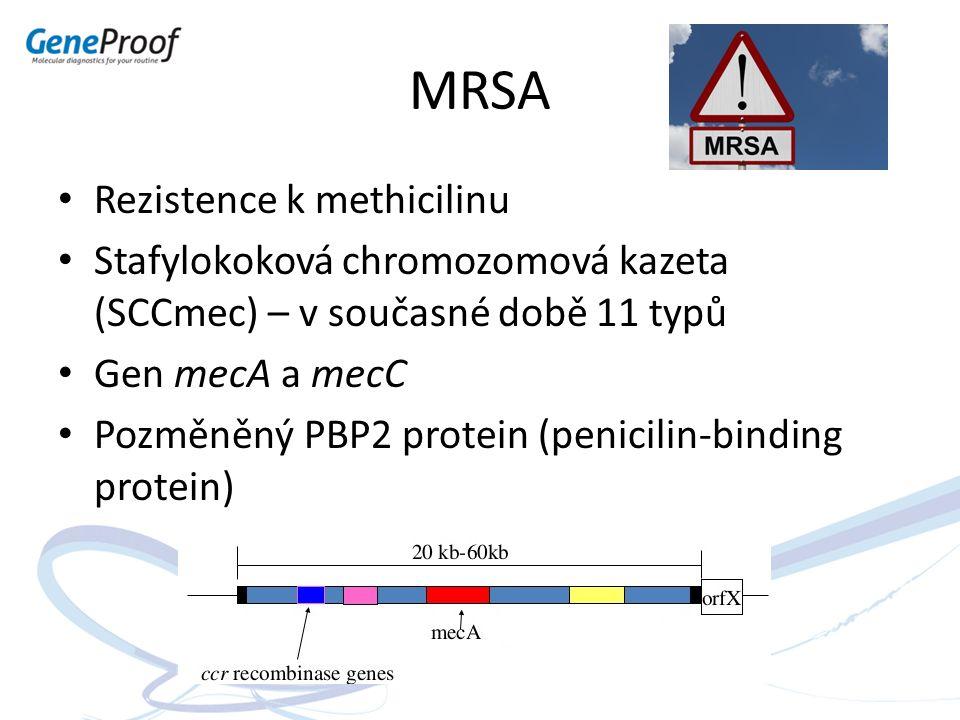 MRSA Rezistence k methicilinu Stafylokoková chromozomová kazeta (SCCmec) – v současné době 11 typů Gen mecA a mecC Pozměněný PBP2 protein (penicilin-b