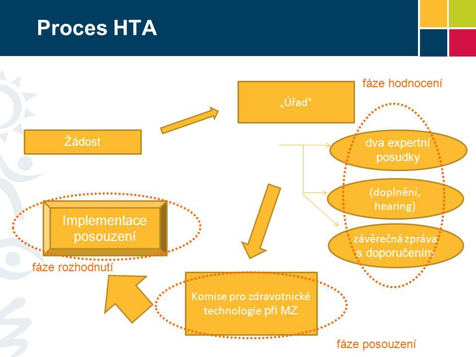 """Proces HTA Žádost """" Úřad """" Implementace posouzení závěrečná zpráva s doporučením ( doplnění, hearing ) dva expertní posudky Komise pro zdravotnické te"""