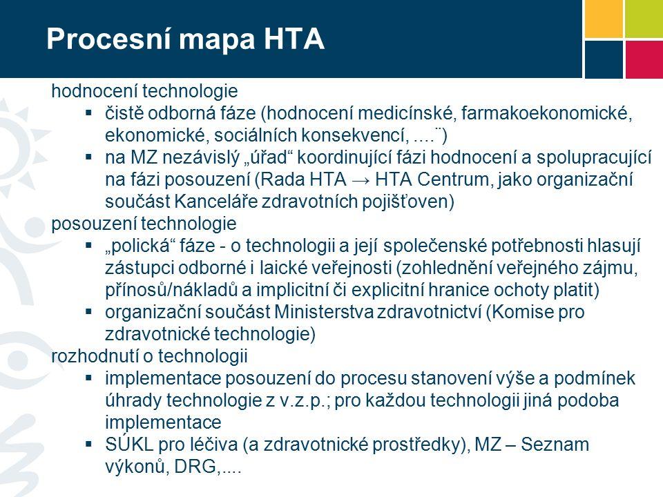 Procesní mapa HTA hodnocení technologie  čistě odborná fáze (hodnocení medicínské, farmakoekonomické, ekonomické, sociálních konsekvencí,....¨)  na