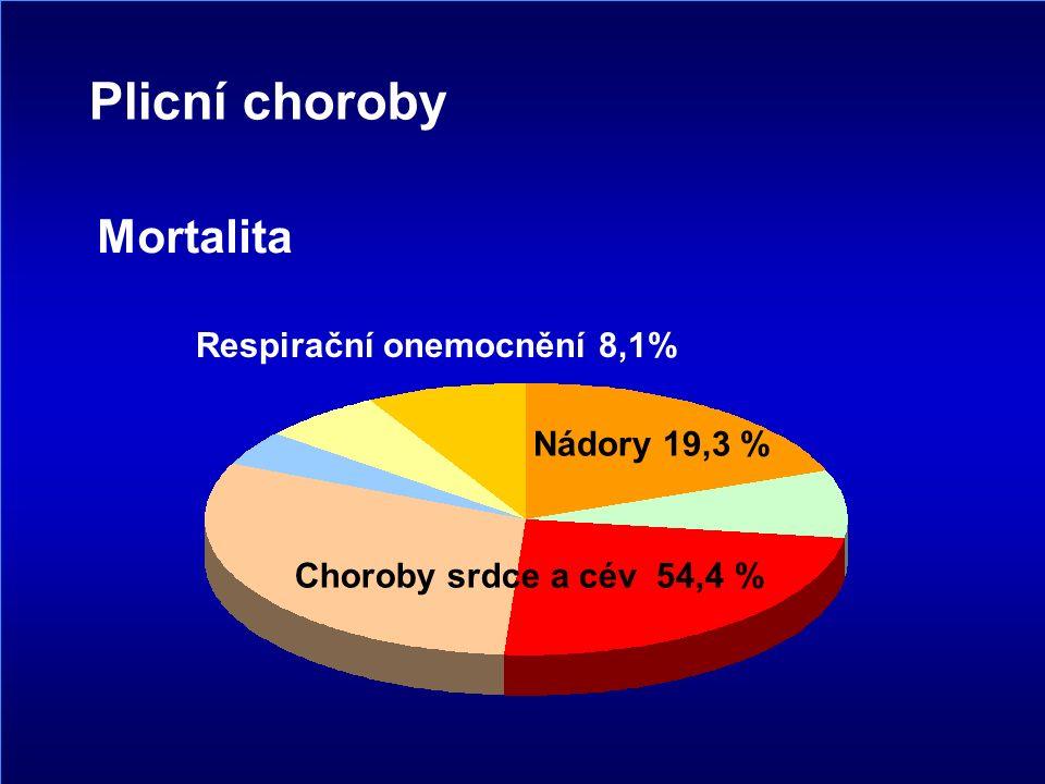 Choroby srdce a cév 54,4 % Respirační onemocnění 8,1% Nádory 19,3 % Mortalita Plicní choroby