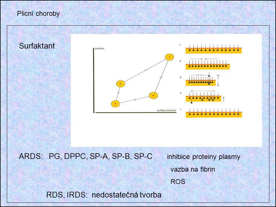 Plicní choroby Surfaktant ARDS: PG, DPPC, SP-A, SP-B, SP-C inhibice proteiny plasmy vazba na fibrin ROS RDS, IRDS: nedostatečná tvorba