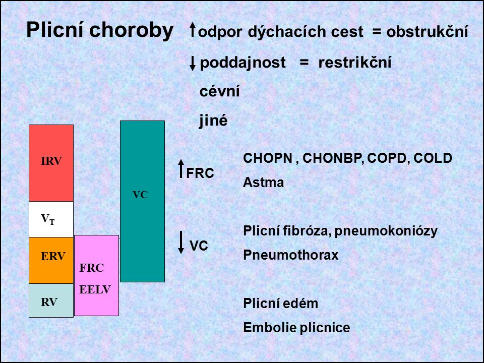 Plicní choroby odpor dýchacích cest = obstrukční poddajnost = restrikční cévní jiné RV ERV VTVT IRV FRC EELV VC CHOPN, CHONBP, COPD, COLD Astma Plicní fibróza, pneumokoniózy Pneumothorax Plicní edém Embolie plicnice FRC VC